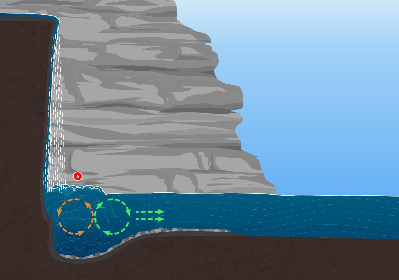 Hydrology - Hydraulic
